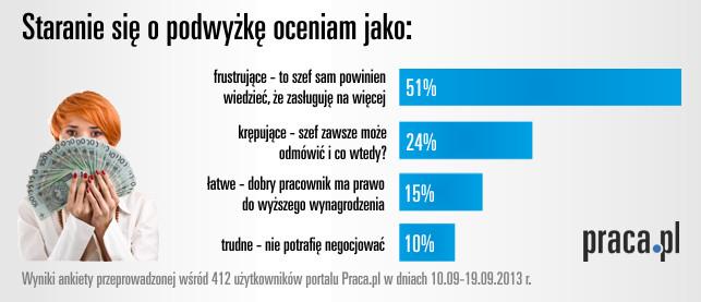 Ankieta_podwyzka