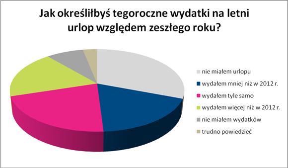 wydatki_wykres