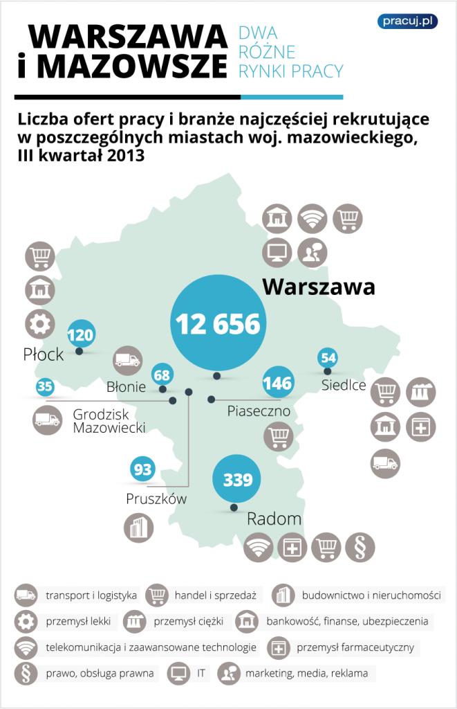 Warszawa-i-Mazowsze_dwa-rozne-rynki-pracy