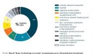 Raport e-learning wPolsce