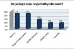 83 % Polaków myśli o emigracji
