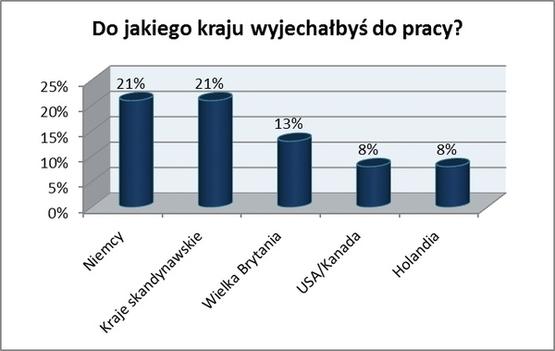 Do-jakiego-kraju-Polacy-wyjechaliby-do-pracy_szeroki