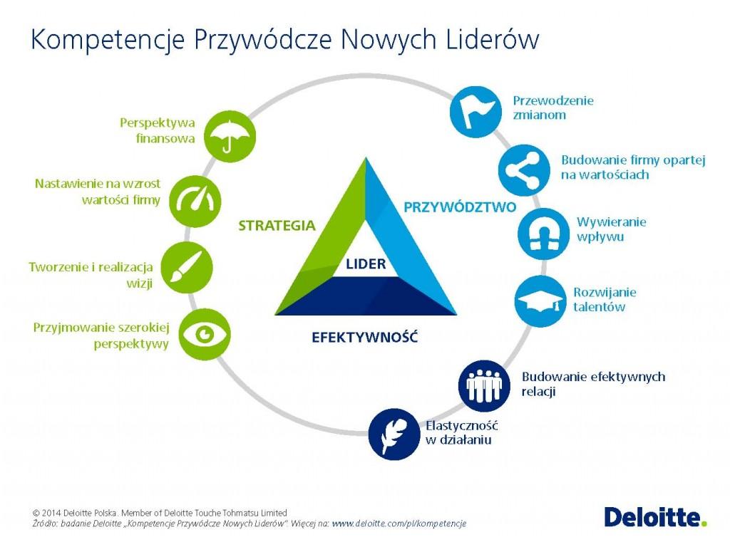 Kompetencje przywódcze nowych liderów_Deloitte_grafiki