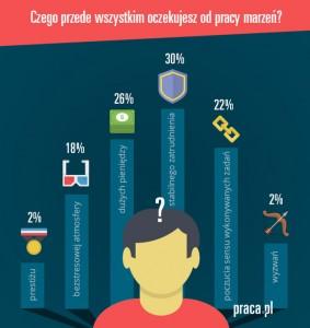 infografika_praca_marzen