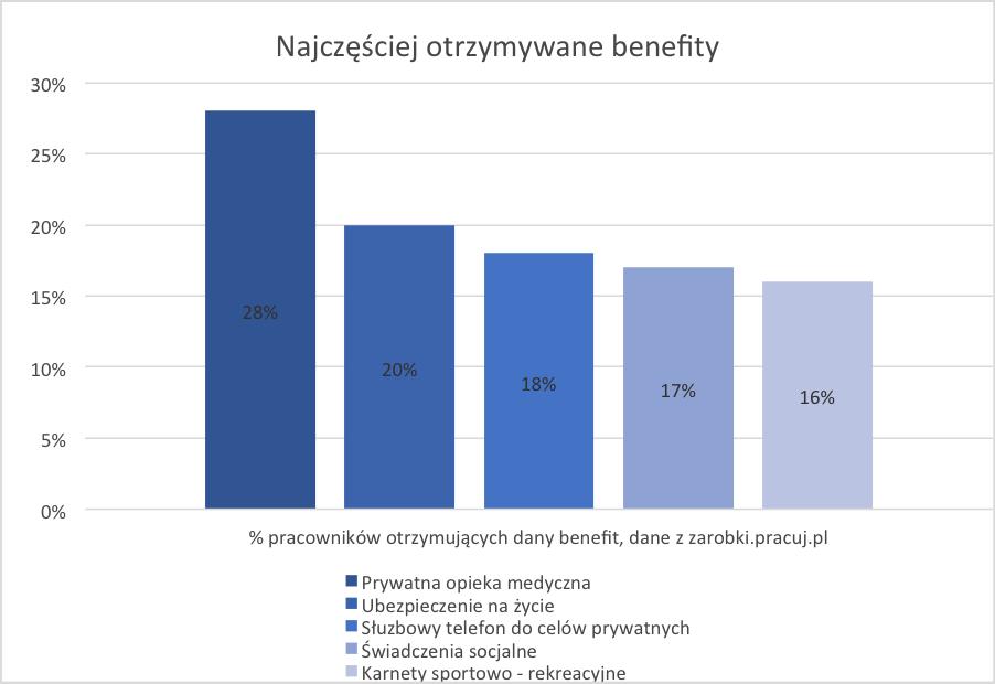 benefity_pracuj