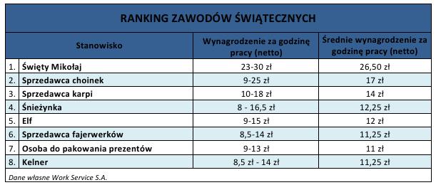 zawody_swieta_WorkService