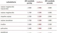 Zarobki specjalistów: najwyższe poinformatyce, najniższe popielęgniarstwie
