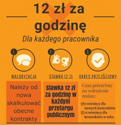 Infografika_12 zł za godzinę