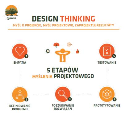 Myślenie_projektowe