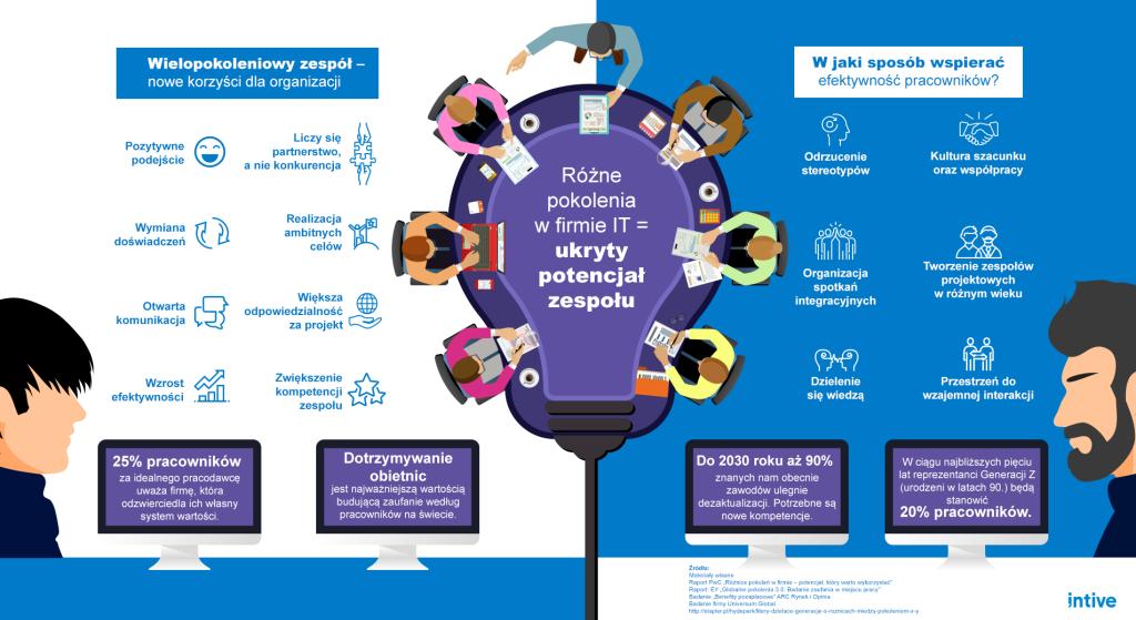 Infografika_roznica_pokolen_w_miejscu_pracy