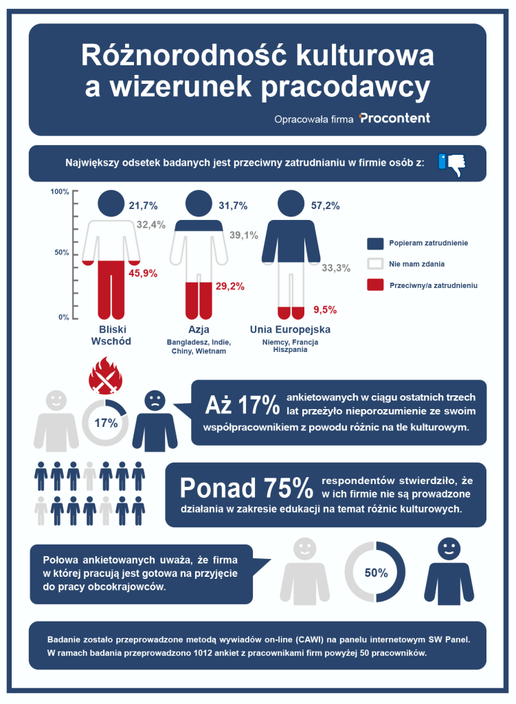 infografika raportu