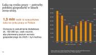 Do2025 roku, wPolsce będzie brakować 1,5 mln pracowników