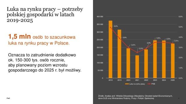 rosnca-luka-na-rynku-pracy-w-polsce-4-1024